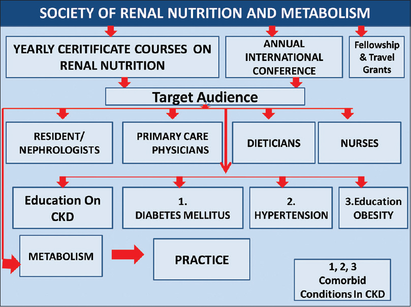 Journal of Renal Nutrition and Metabolism : Table of Contents